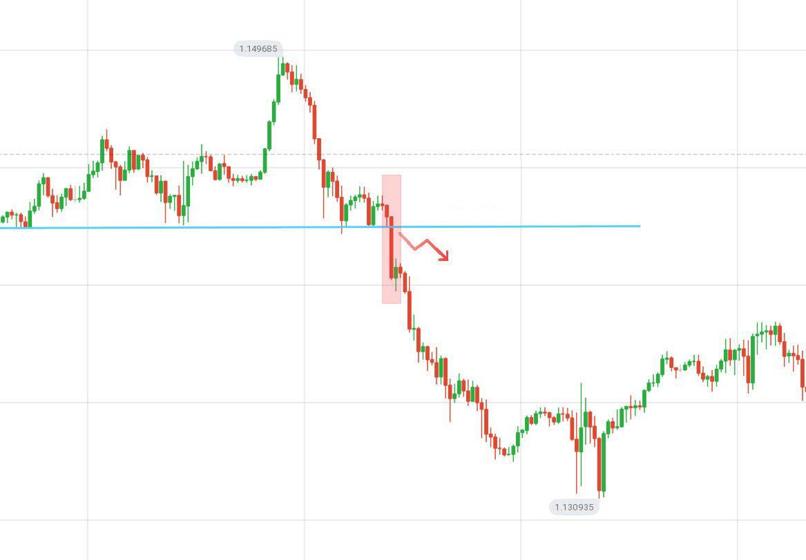 دليل لتحديد متى يريد السعر الخروج من الدعم / المقاومة في Olymp Trade والإجراءات التي يجب اتخاذها